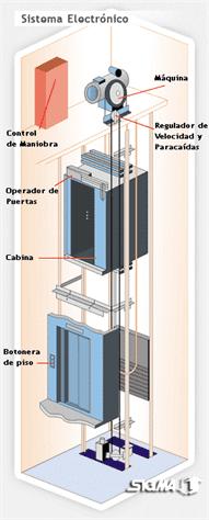 ascensor eléctrico adherencia