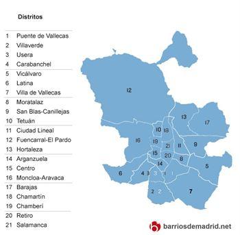 distritos madrid